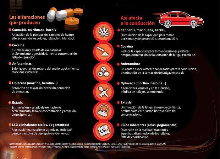 control de drogas, multas drogas, conducir drogado
